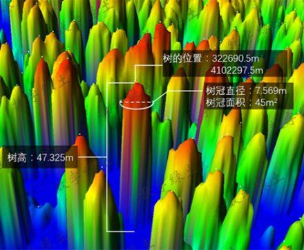 解决方案 | 基于无人机平台应用激光雷达技术获取树木信息 (包含位置、树高、树冠直径、树冠面积和树冠体积等)